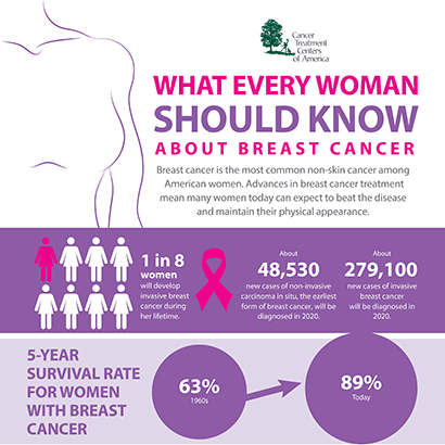 What are the Symptoms and Signs of Breast Cancer? | CTCA
