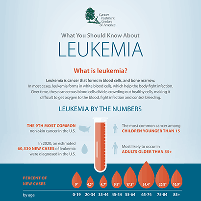 What are the Symptoms and Signs of Leukemia? | CTCA