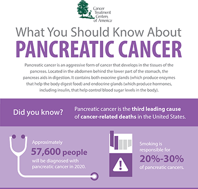 pancreatic cancer infographic