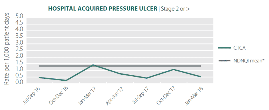 hospital acquired pressure ulcer