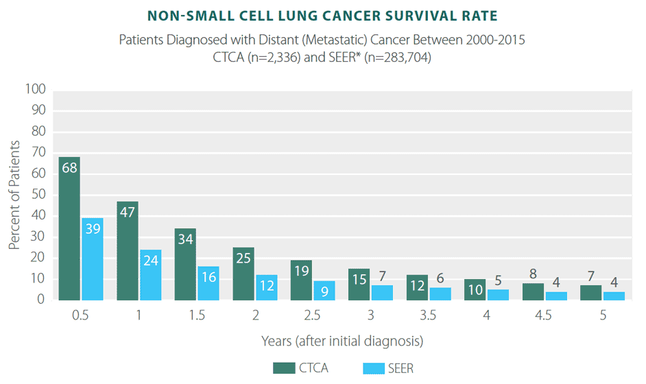 Lung Cancer Survivor Rates, Statistics, & Results   CTCA