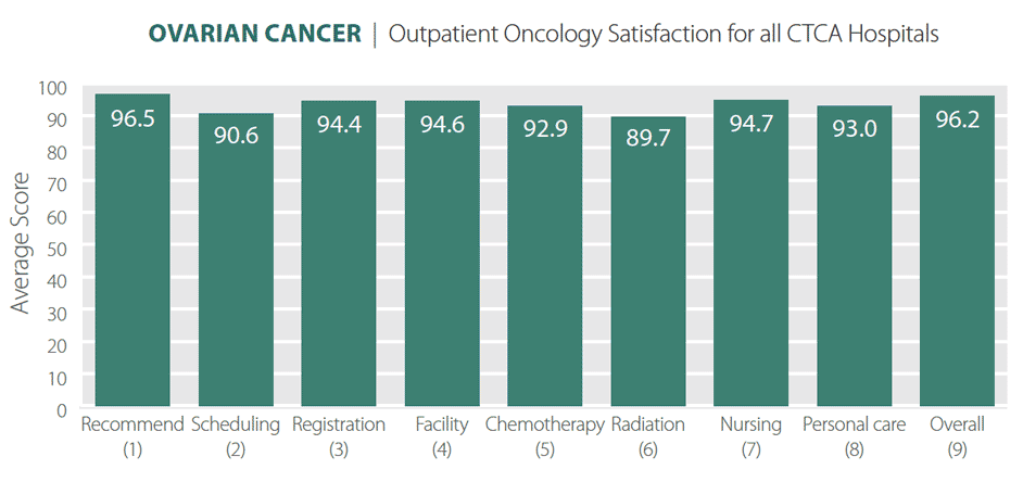 outpatient ovarian cancer