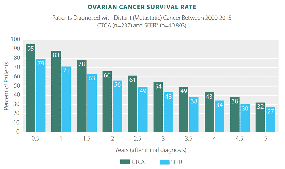 ovarian cancer survival rate