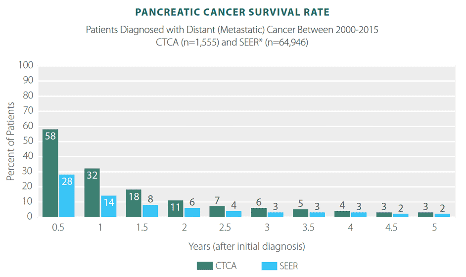pancreati cancer survival rate