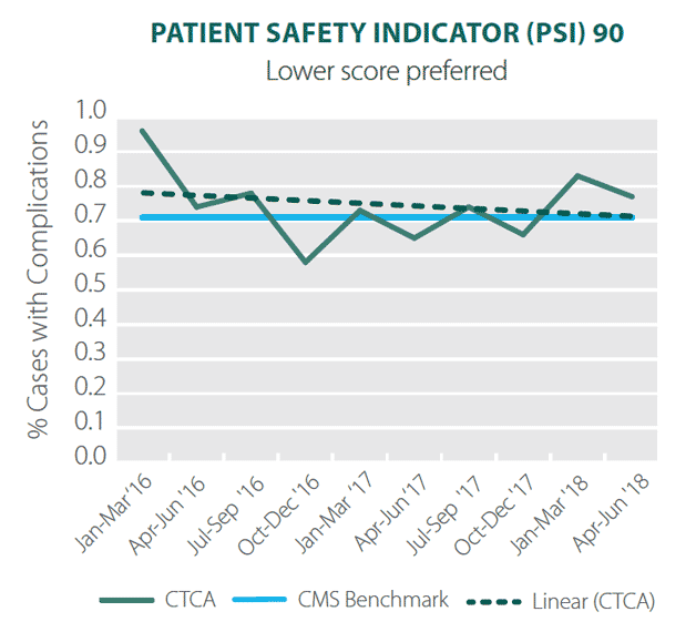 patient safety indicator